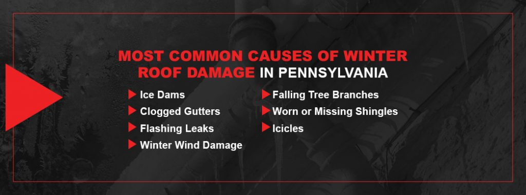 most common caused of roof damage in pa